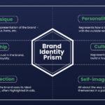 Brand Identity Prism - The Go-To Guy