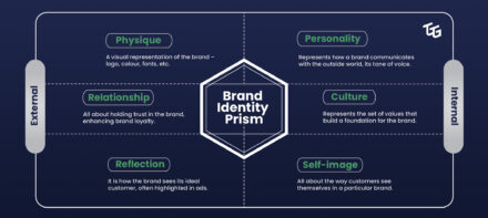 Brand Identity Prism - The Go-To Guy